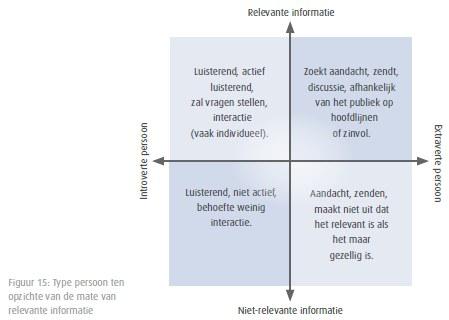 """Figuur 15 """"type persoon (introvert versus extravert) ten opzichte van de mate van relevante informatie"""" op blz. 46 van het Trenddoc 2014 van Lectric.nl"""