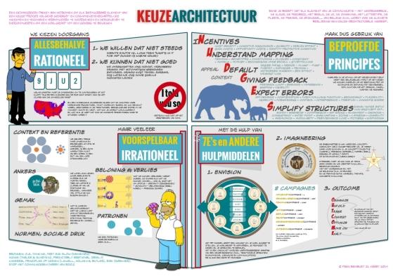 Illustratie van Fran Bambust over keuze-architectuur d.d. 2014-03-31.