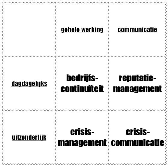 Verband tussen crisiscommunicatie, reputatiemanagement, bedrijfscontinuïteitsmanagement & crisismanagement