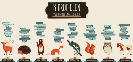 8 profielen van digitale ongelijkheden - uitsnede uit de poster van Ilse Mariën & Dorien Baelden (VUB 2015)