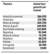 Bart De Waele over de Googelende Vlaming - Zoekopdrachten van één maand (De Standaard 2014-05-08)