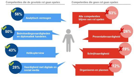 Illustratie uit het Communicatiepanel onderzoek naar de competenties voor de communicatieprofessional (Logeion 2014)