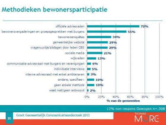 Dia 85 over participatie uit het 4e groot gemeentelijk communicatie-onderzoek van Goubin & Kint (GGCO4 2013)