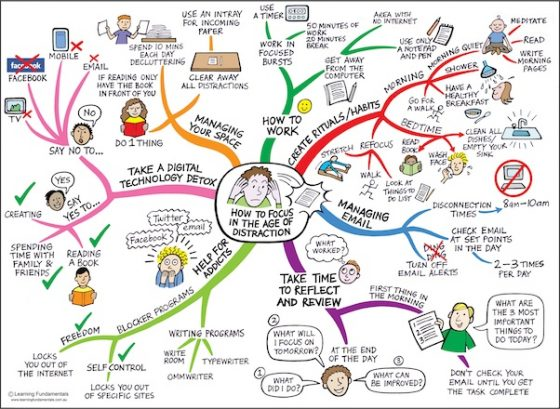 How to focus in the age of distraction - mindmap from Jane Genovese's Learning Fundamentals - source: http://learningfundamentals.com.au/presentations/focus/