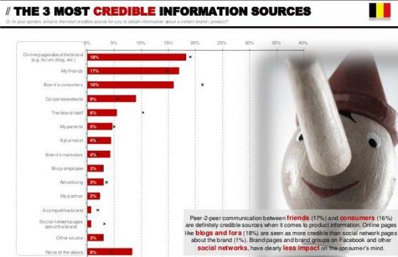 Beeld uit het onderzoek van InSites 2013-02