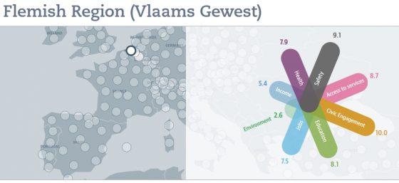 Beeld uit de OECD welzijnsindex voor Vlaanderen (2014)