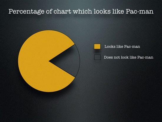 Pacmanpercentage ontleend aan http://retro.mmgn.com/Arcade/Gallery/Pacman-Pie-chart