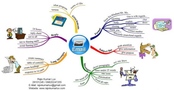 Mindmap over e-mailetiquette van Rajiv Kumar Luv