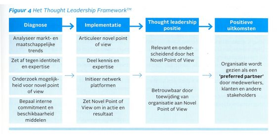 Thought leadership framework (2013) cf. http://events.adformatie.nl/eurib/thought-leadership.15065.lynkx