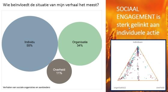 Grootschalig Luisteren Toerisme Vlaanderen: detail uit de presentatie van Gudrun Willems (Oostende, 2017-12-08). Elk bolletje in de driehoek rechts is aanklikbaar en toont het oorspronkelijke verhaal.