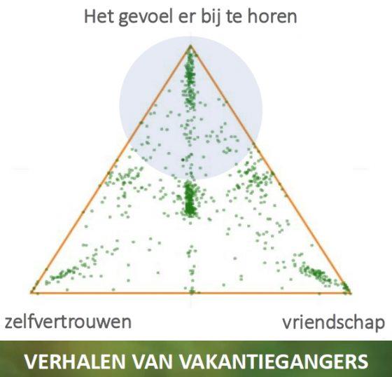 Grootschalig Luisteren Toerisme Vlaanderen: detail uit de presentatie van Gudrun Willems (Oostende, 2017-12-07, dia 33).